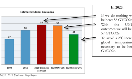 Climate Space:  What went wrong in the Global Climate Negotiations?